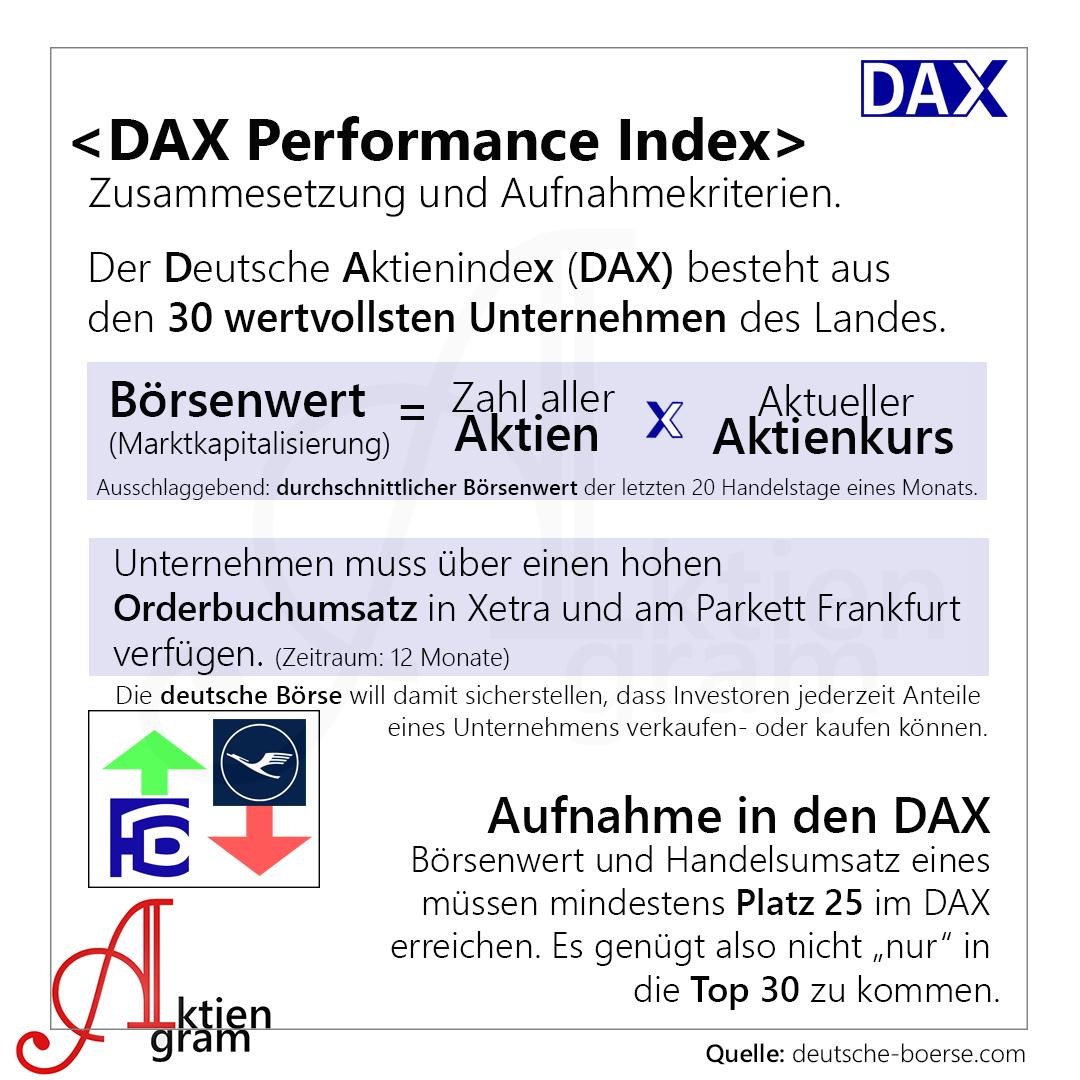 Finanzen De Dax