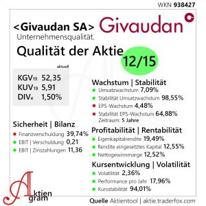Givaudan SA Qualität der Aktie