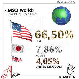 MSCI World erklärt