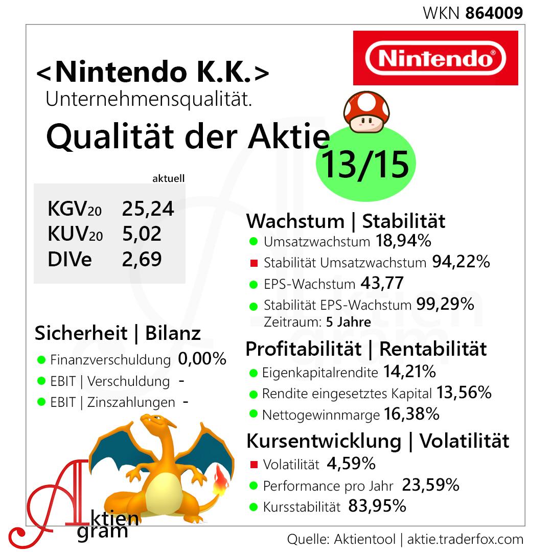 Nintendo Finanzen
