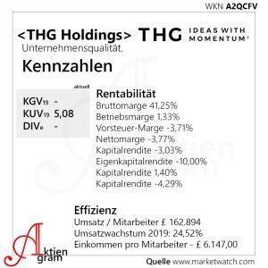 The Hut Group Unternehmenszahlen