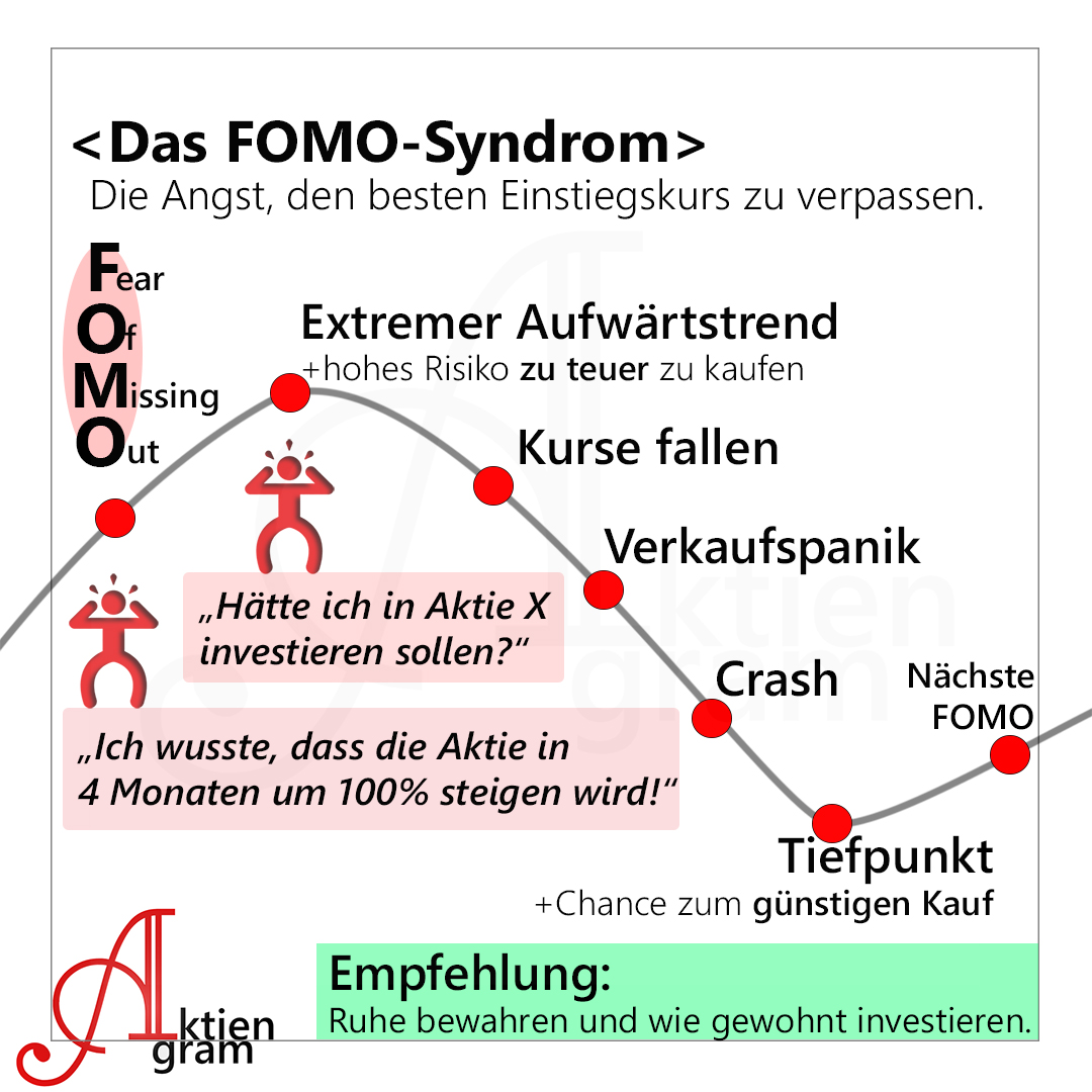 FOMO - Aktien Fear Of Missing Out