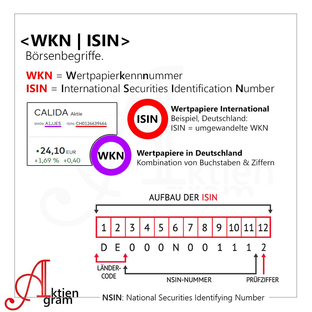 Was bedeutet WKN und ISIN