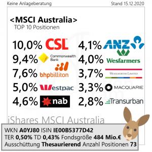 MSCI Australia