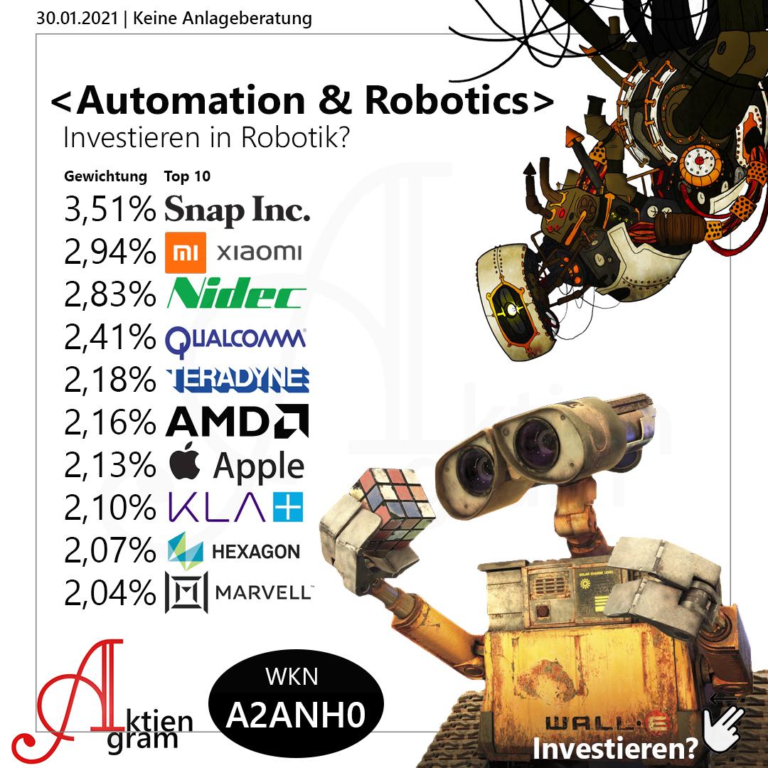 Automation & Robotics Aktiengram