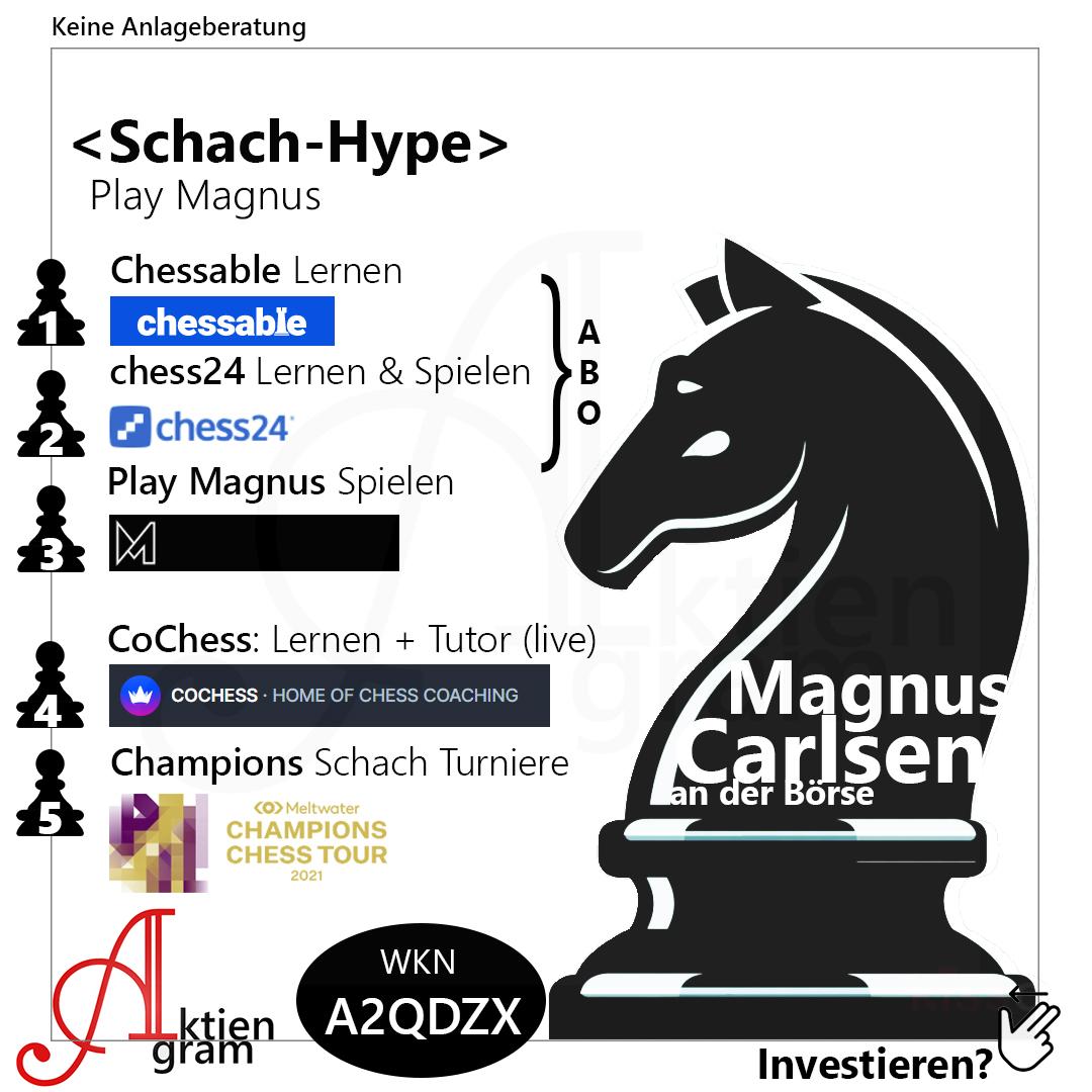 Schach Hype an der Börse, Play Magnus