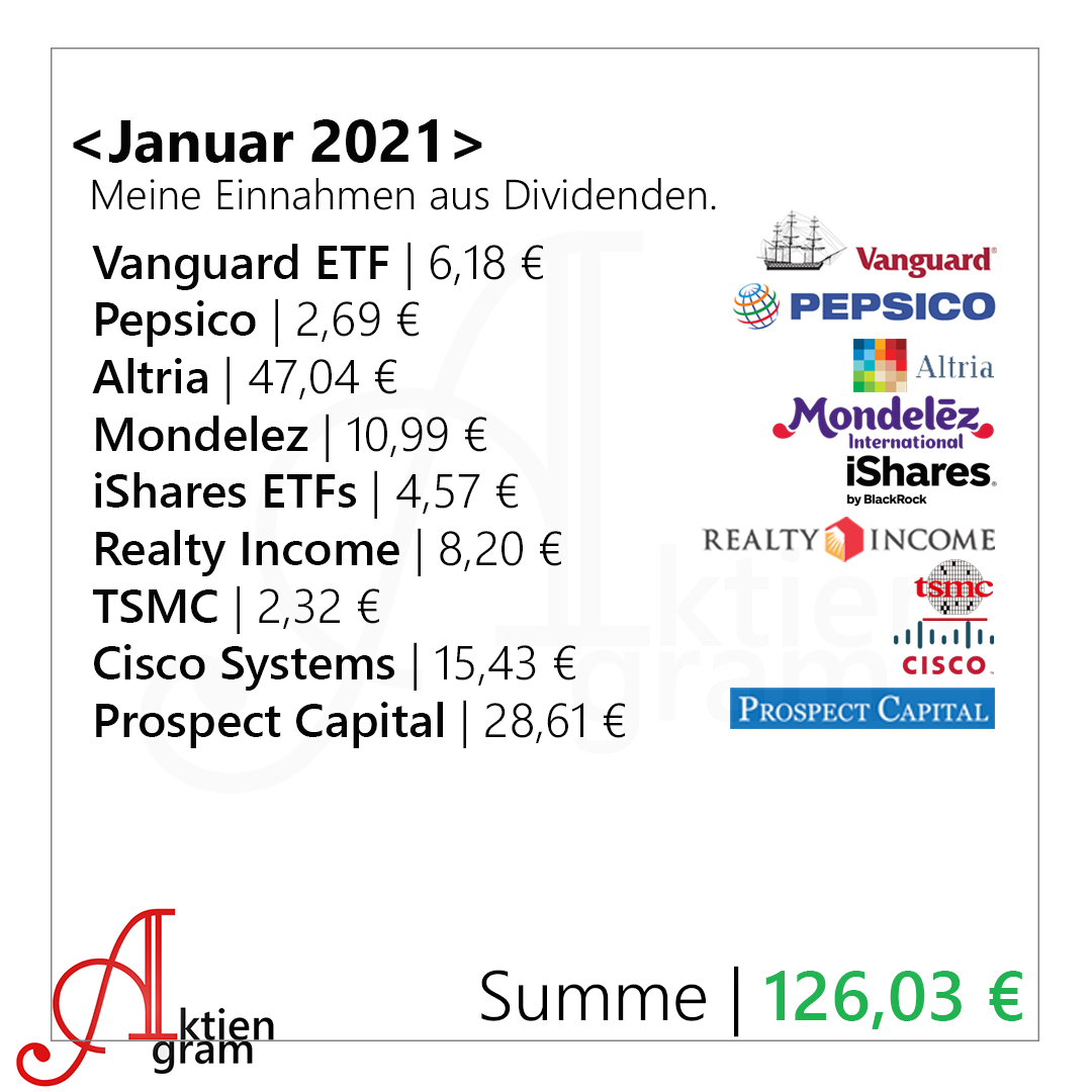 Aktiengram Dividenden Januar 2021