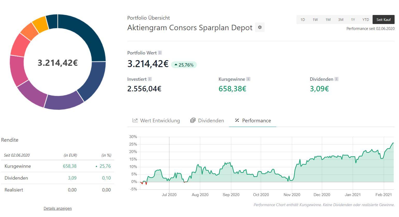 Aktiengram-Portfolio-Consorsbank-Sparplan-Depot