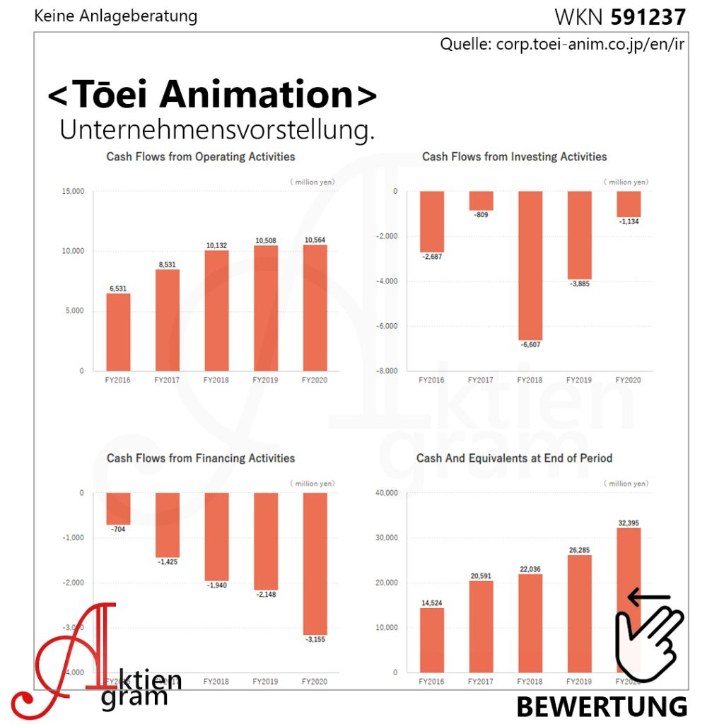 TOEI-Aktie-Animationsstudio