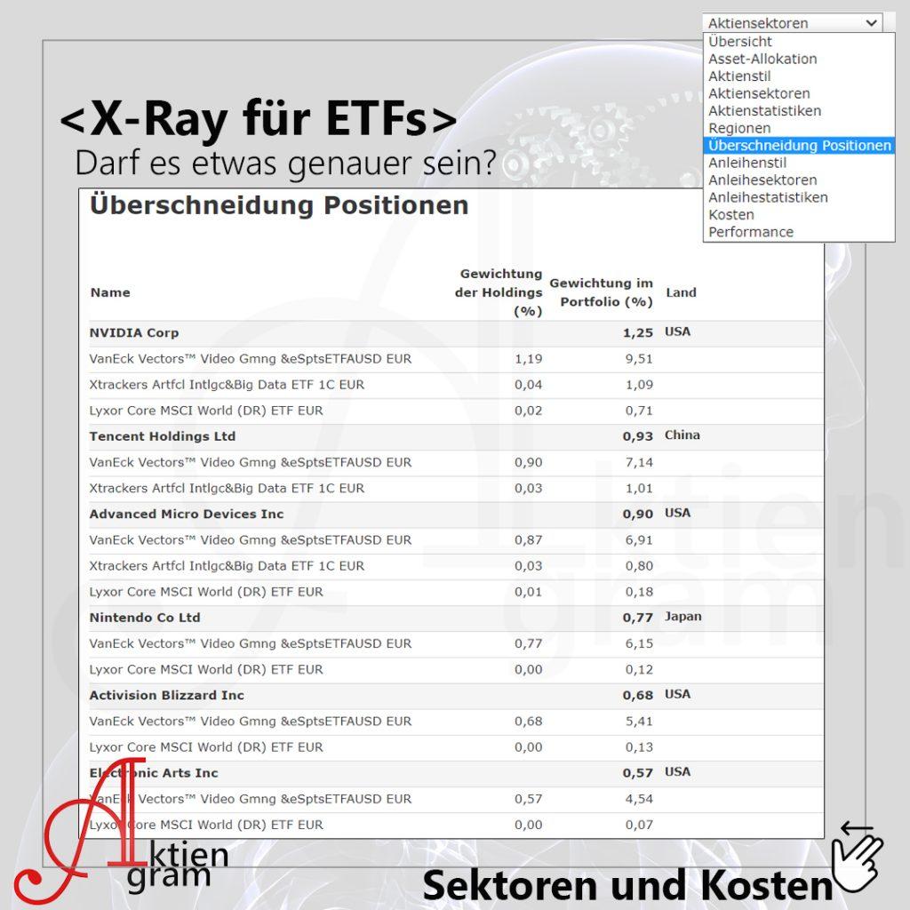 Röntgengerät für ETFs Morningstar