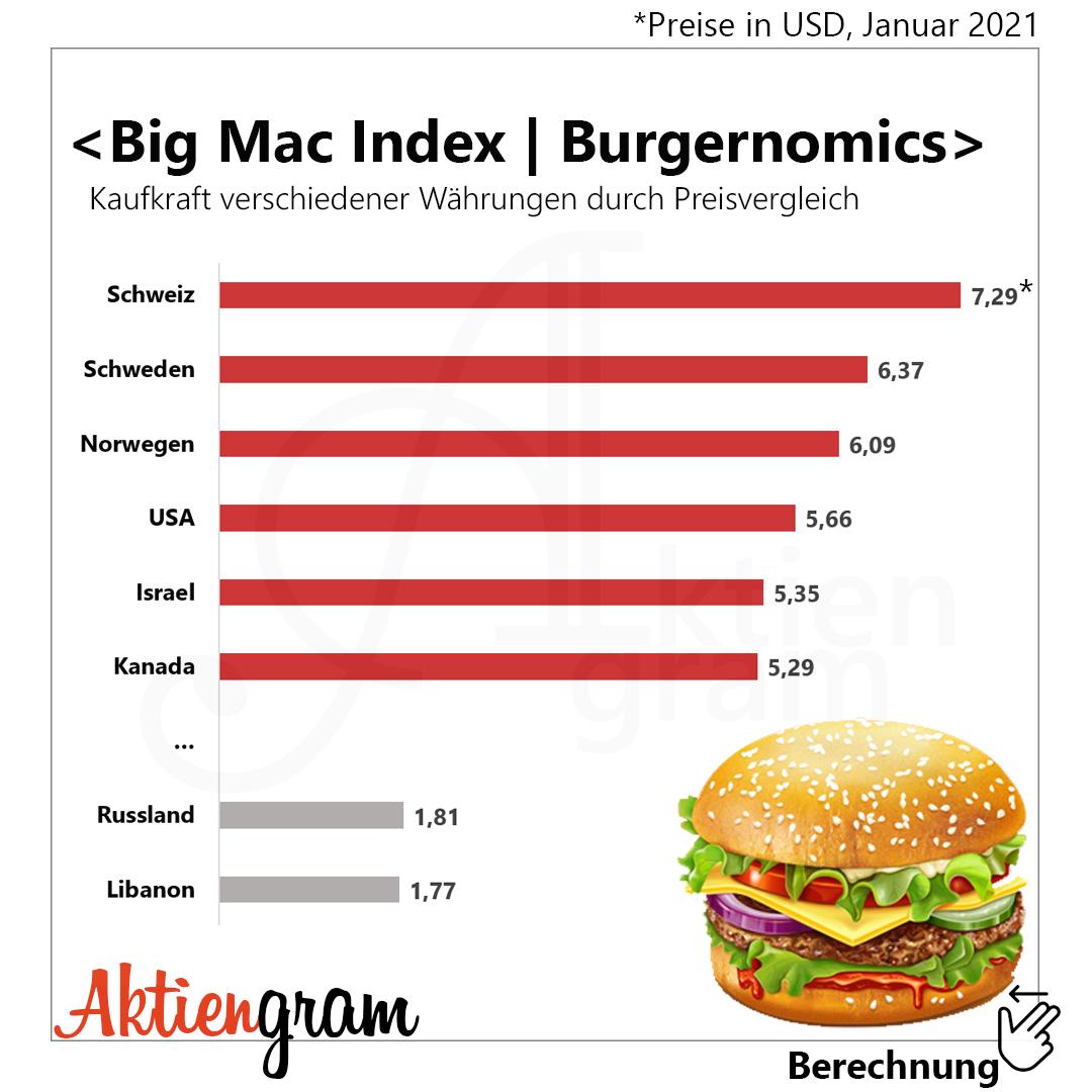 aktiengram-big-mac-index