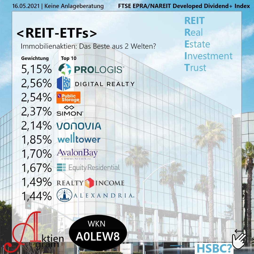 REIT-ETFs