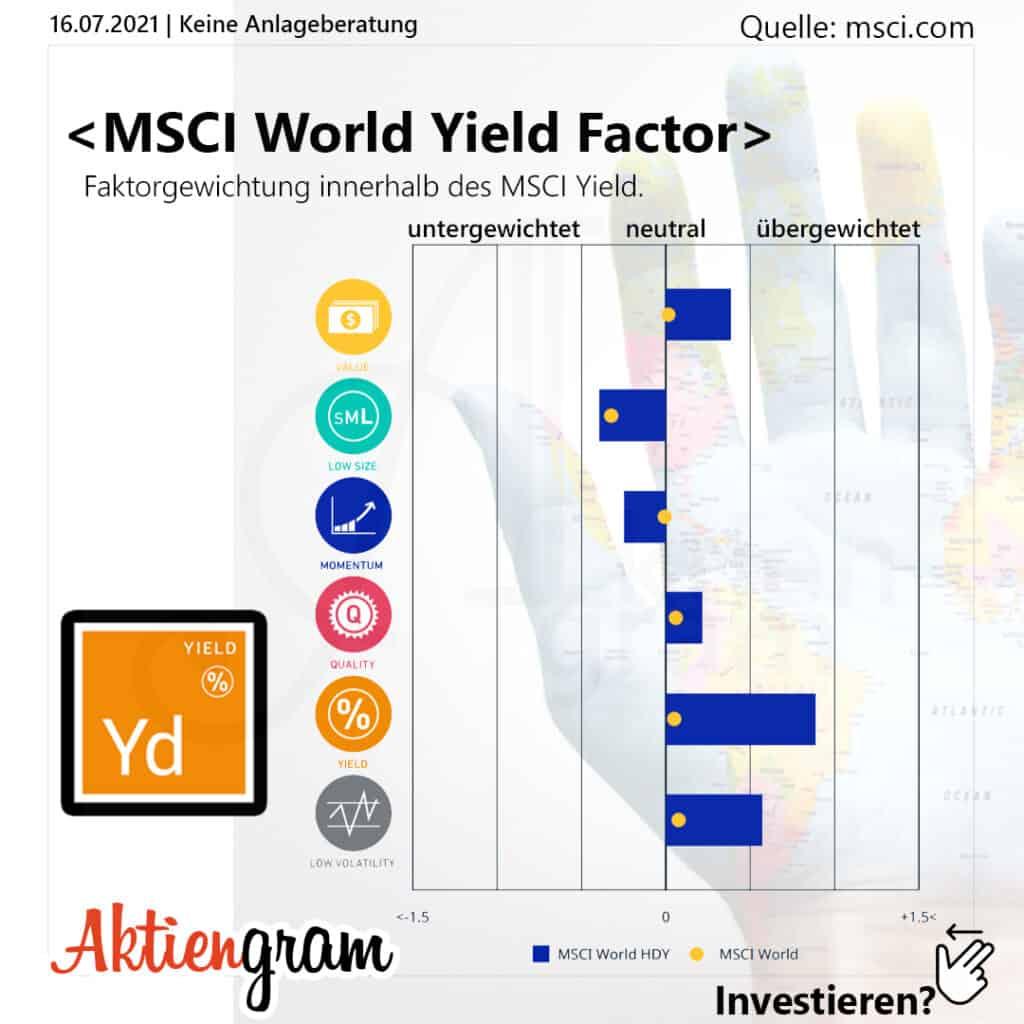 MSCI World Yield Factor