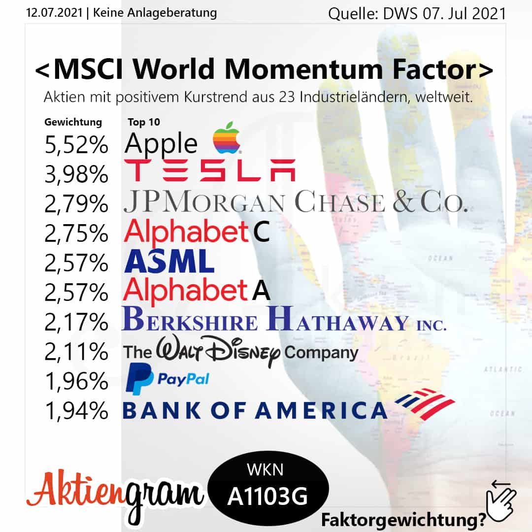 MSCI World Momentum Factor