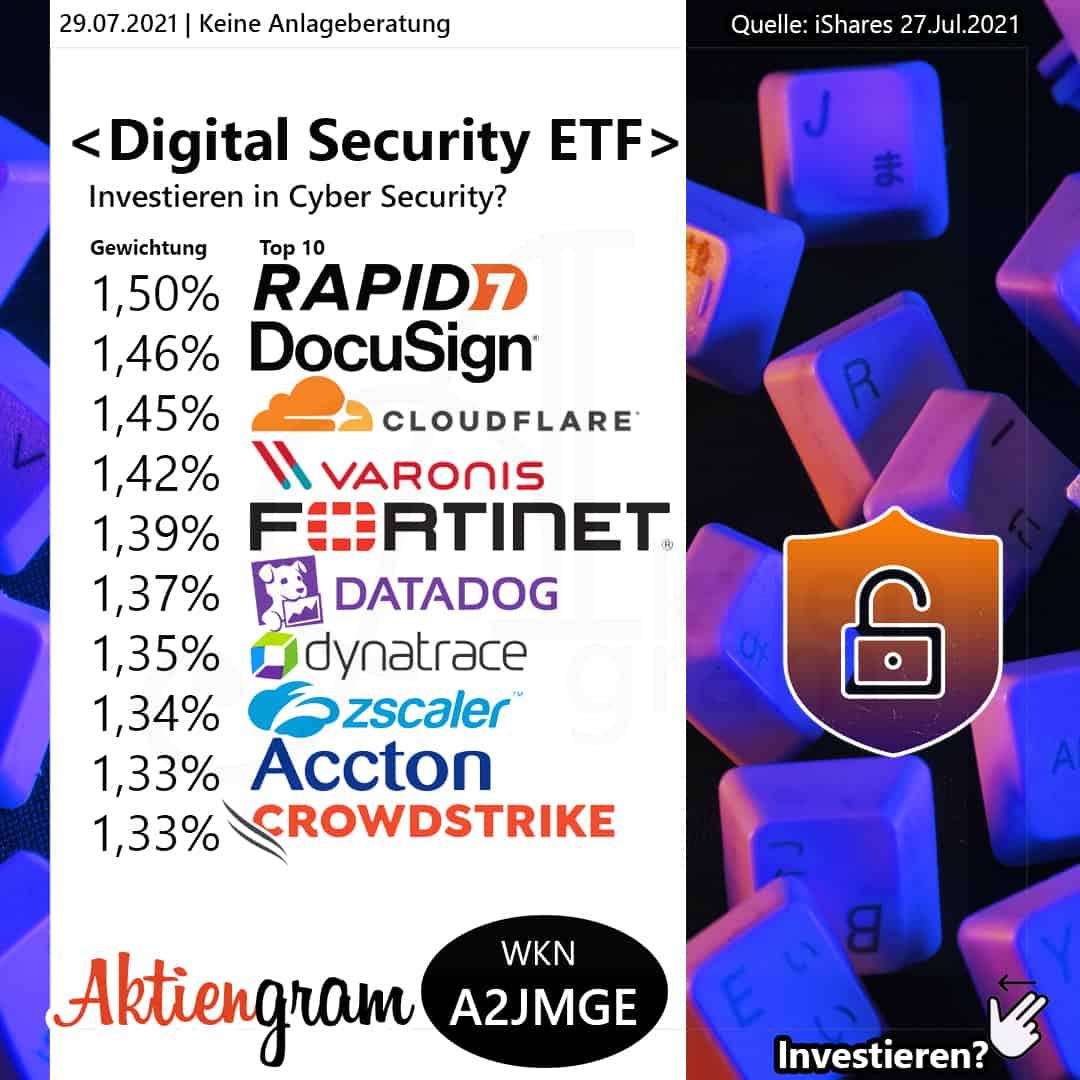 ishares-Digital-Security-aktiengram