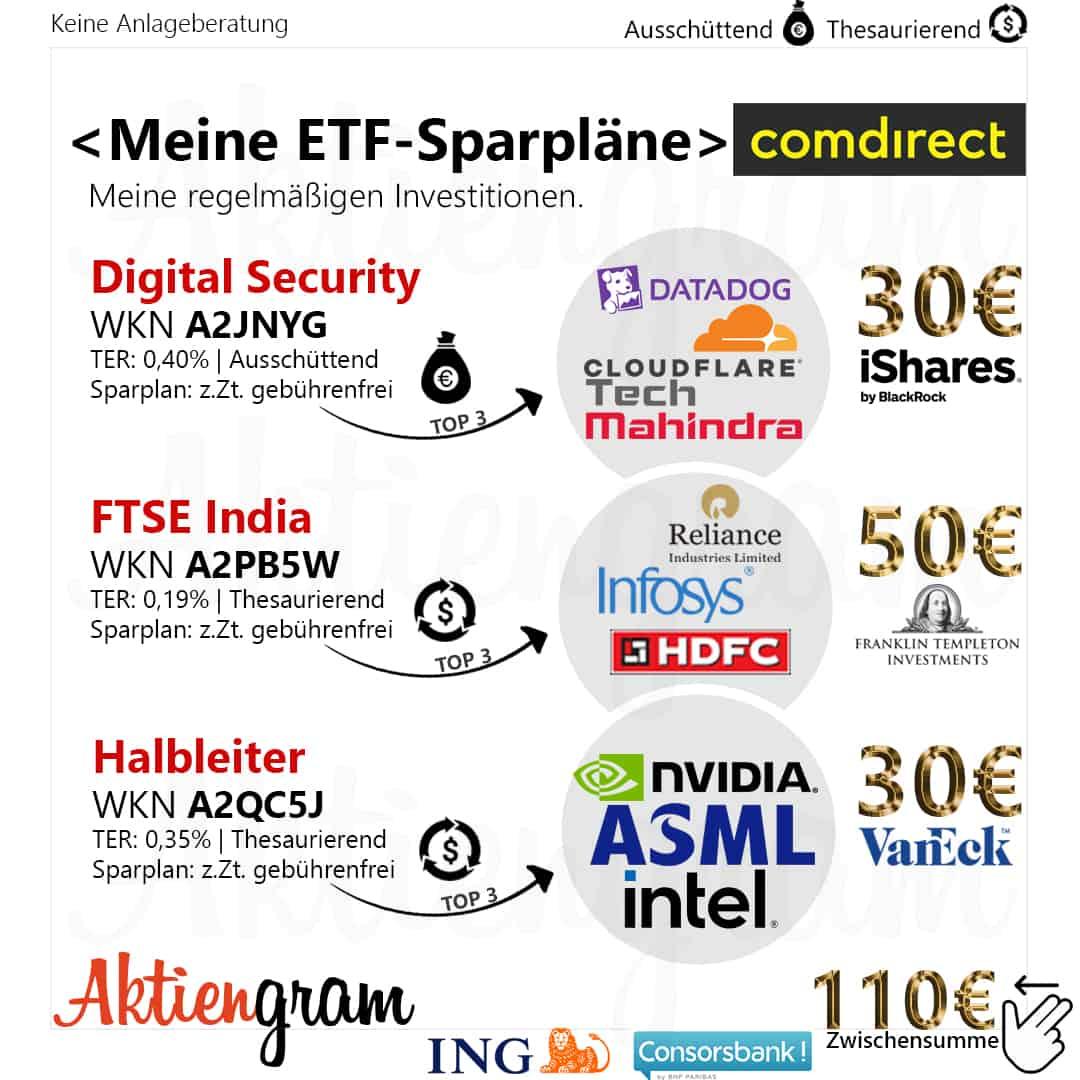 comdirect-ETF-Sparplaene